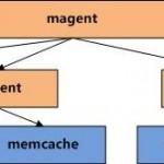 高性能分布式对象缓存系统-Memcached